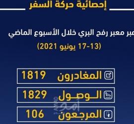 داخلية غزة تنشر إحصائية المسافرين عبر معبر رفح الأسبوع الماضي