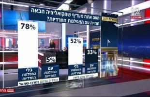 استطلاع: انخفاض نسبة مقاعد نتنياهو في الانتخابات الإسرائيلية لصالح لابيد
