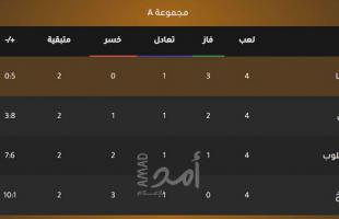 """الأهلي المصري يهزم """"فيتا كلوب"""" الأنغولي (3-0) في دوري الأبطال.. فيديو"""