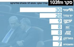 استطلاع إسرائيلي: الليكود يمكنه تشكيل حكومة مع بينيت